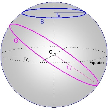 Fig. 1: Drawing of a Great Circle on a Sphere