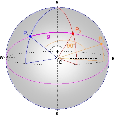 Fig. 3: Illustration of the Angular Distance Between P₁ and P₂