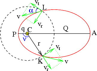 Fig. 1: Diagram of a Solution of the Two-Body Problem