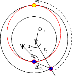 Fig. 8: Hohmann Transfer Orbit