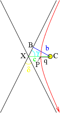 Fig. 5: Hyperbolic Orbit