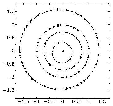 Fig. 1: Orbits of Inner Planets