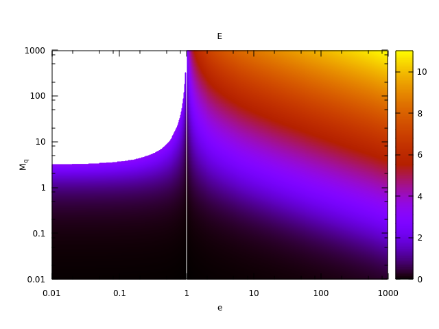 Fig. 4: Kepler Equation: E versus M_q and e