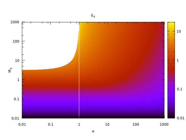 Fig. 5: Kepler Equation: E_r versus M_q and e