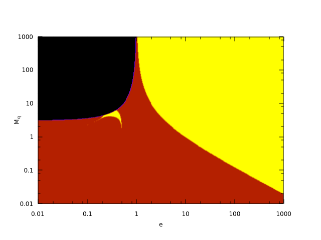 Fig. 9: Kepler Equation: Best Initial Estimate Selection