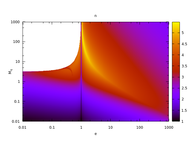 Fig. 10: Kepler Equation: Combined Iterations Count