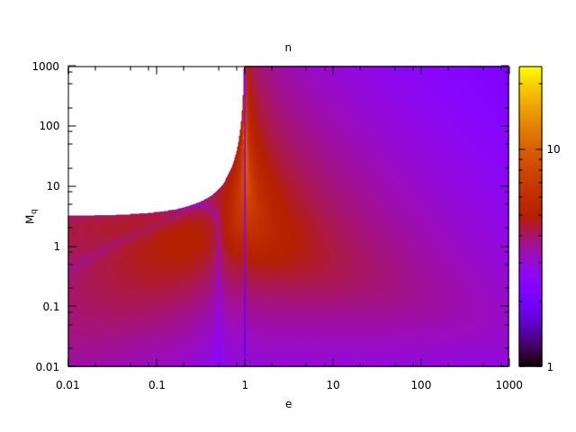 Fig. 7: Kepler Equation: Iterations Count for Large Anomalies