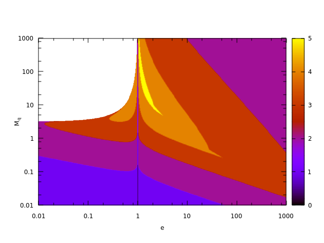 Fig. 14: Kepler Equation: Iterations Count for a Real                          Implementation