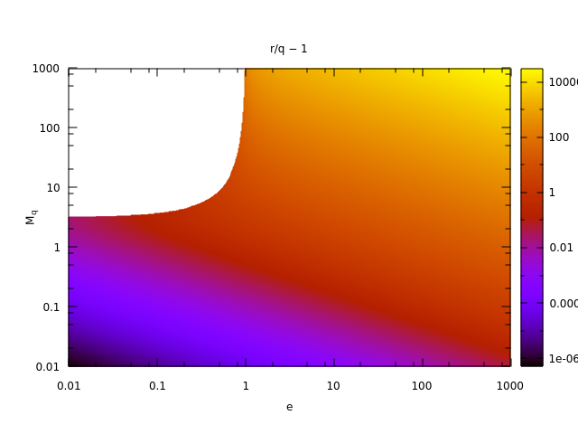 Fig. 7: Kepler Equation: r/q − 1 versus M_q and e
