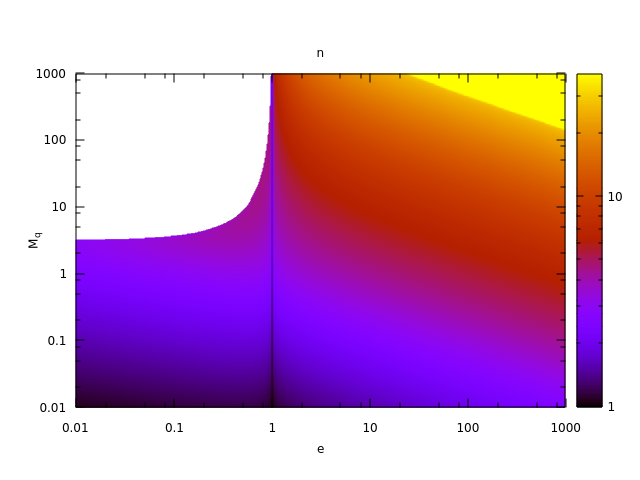 Fig. 6: Kepler Equation: Iterations Count for Small Anomalies