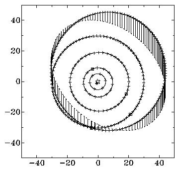 Fig. 3: Orbits of Outer Planets (2)