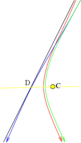Fig. 9: Transition Orbit