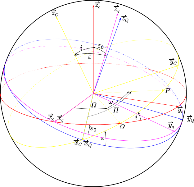 Fig. 1: Coordinate systems C, c, Q, q