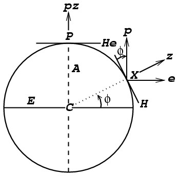 Fig. 1: Diagram Earth/Celestial Pole/Celestial Equator